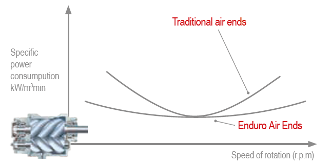 Enduro airends performance curve