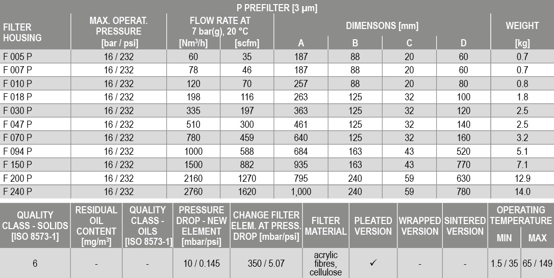 f-p series technical data